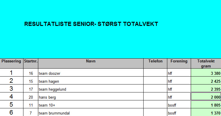 Resultater senior totalvekt
